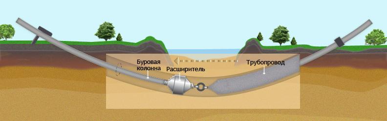 Технология ГНБ бурения: прокладка труб