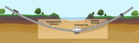 Технология ГНБ бурения: расширение скважины